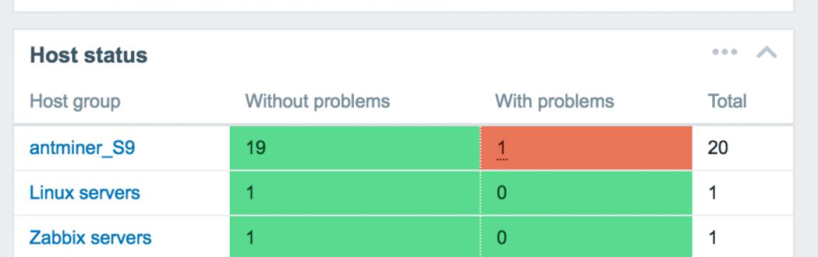 Zabbix System Status