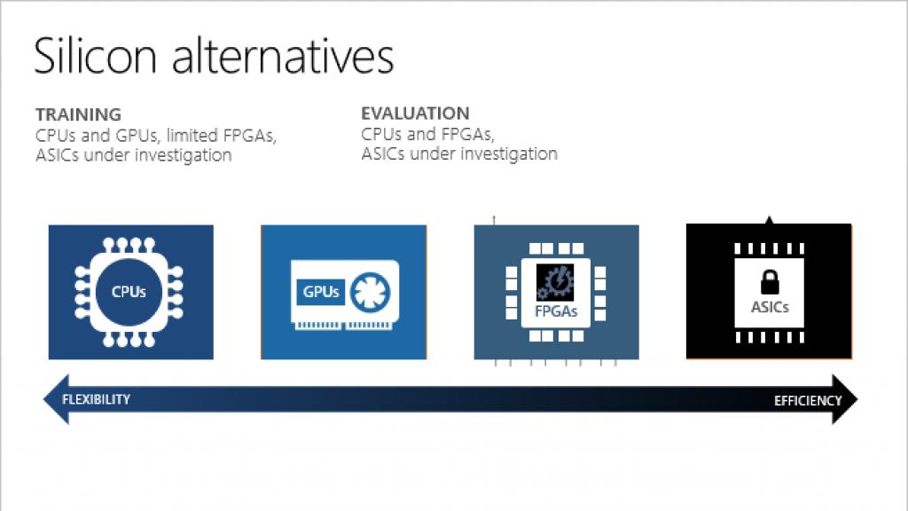 azure-machine-learning-fpga-comparison