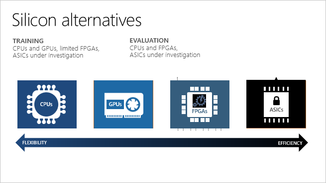 azure-machine-learning-fpga-comparison